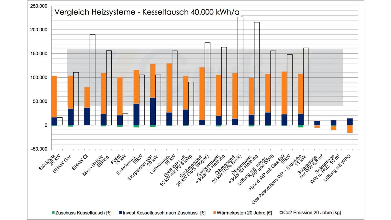 Heizsysteme Kostenvergleich   Gauß GmbH   Altensteig Nagold ...